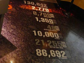 Numbers of Soldiers Gallipoli